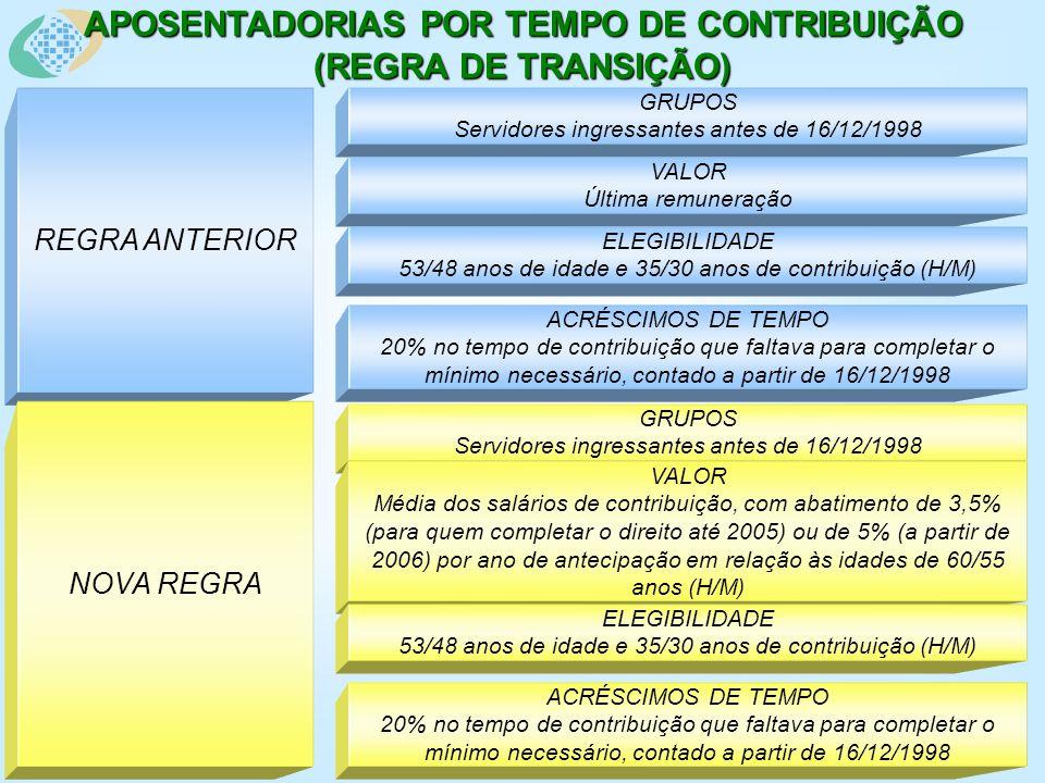 APOSENTADORIAS POR TEMPO DE CONTRIBUIÇÃO (REGRA DE TRANSIÇÃO) REGRA ANTERIOR GRUPOS Servidores ingressantes antes de 16/12/1998 VALOR Última remuneração ELEGIBILIDADE 53/48 anos de idade e 35/30 anos de contribuição (H/M) ACRÉSCIMOS DE TEMPO 20% no tempo de contribuição que faltava para completar o mínimo necessário, contado a partir de 16/12/1998 NOVA REGRA GRUPOS Servidores ingressantes antes de 16/12/1998 VALOR Média dos salários de contribuição, com abatimento de 3,5% (para quem completar o direito até 2005) ou de 5% (a partir de 2006) por ano de antecipação em relação às idades de 60/55 anos (H/M) ELEGIBILIDADE 53/48 anos de idade e 35/30 anos de contribuição (H/M) ACRÉSCIMOS DE TEMPO 20% no tempo de contribuição que faltava para completar o mínimo necessário, contado a partir de 16/12/1998