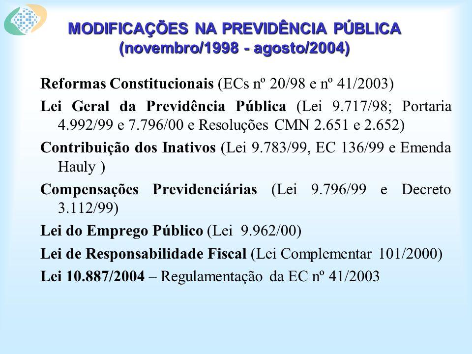 MODIFICAÇÕES NA PREVIDÊNCIA PÚBLICA (novembro/1998 - agosto/2004) Reformas Constitucionais (ECs nº 20/98 e nº 41/2003) Lei Geral da Previdência Pública (Lei 9.717/98; Portaria 4.992/99 e 7.796/00 e Resoluções CMN 2.651 e 2.652) Contribuição dos Inativos (Lei 9.783/99, EC 136/99 e Emenda Hauly ) Compensações Previdenciárias (Lei 9.796/99 e Decreto 3.112/99) Lei do Emprego Público (Lei 9.962/00) Lei de Responsabilidade Fiscal (Lei Complementar 101/2000) Lei 10.887/2004 – Regulamentação da EC nº 41/2003