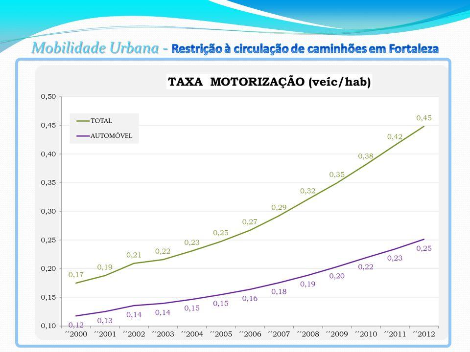 LICENCIAMENTO DE VEÍCULOS : CAPITAL E ESTADO DE SÃO PAULO- 2088 a 2012.
