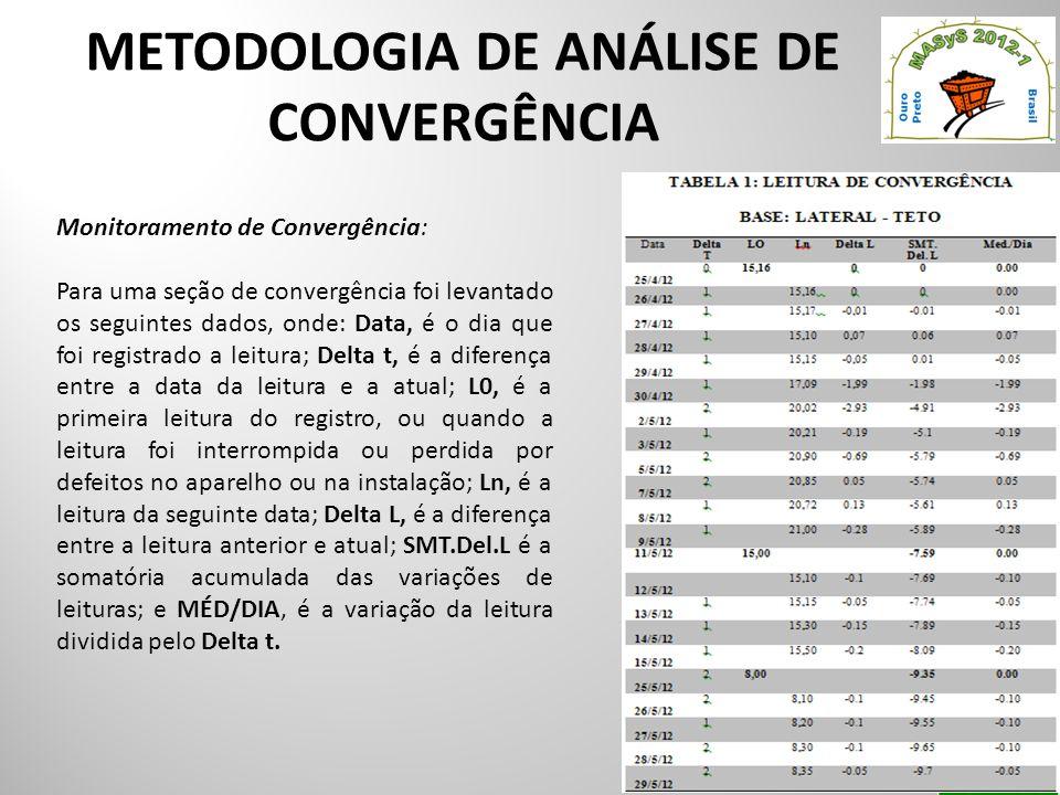 METODOLOGIA DE ANÁLISE DE CONVERGÊNCIA Monitoramento de Convergência: Para uma seção de convergência foi levantado os seguintes dados, onde: Data, é o