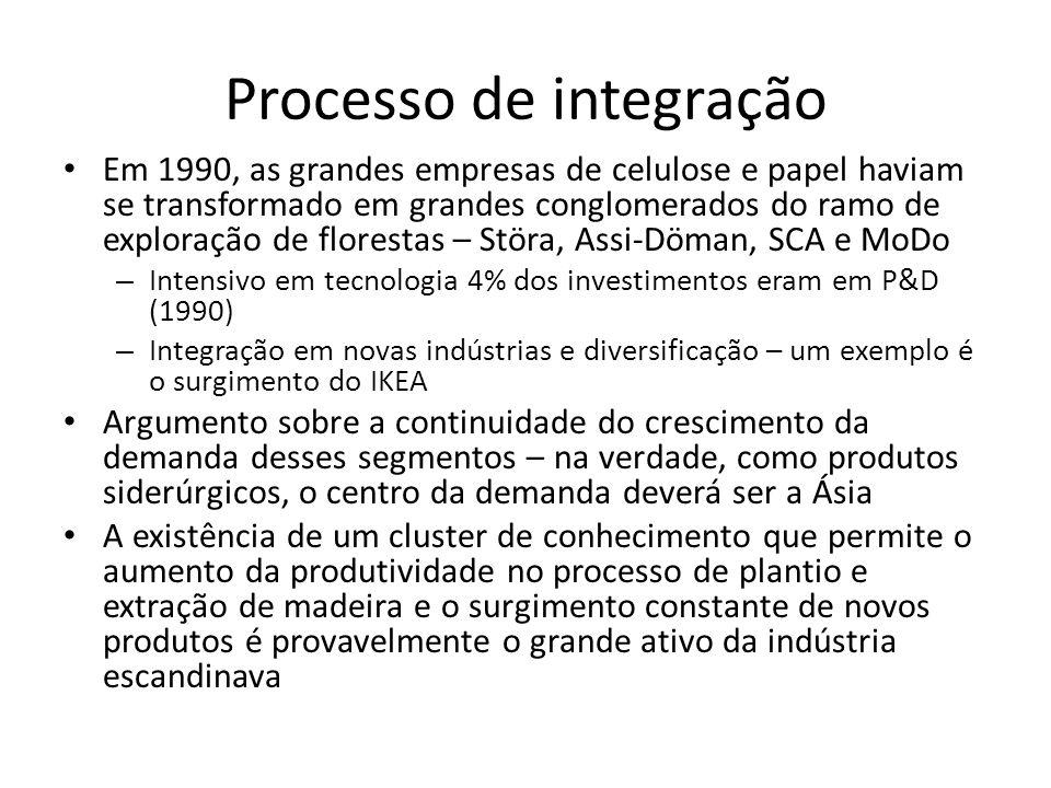 Processo de integração • Em 1990, as grandes empresas de celulose e papel haviam se transformado em grandes conglomerados do ramo de exploração de flo