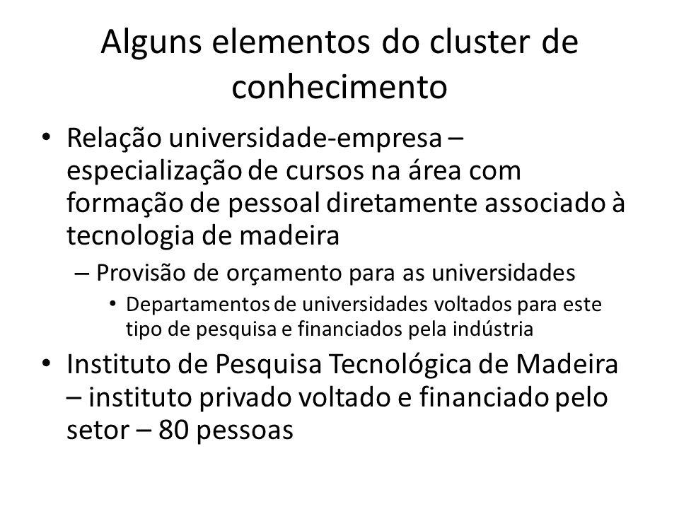 Alguns elementos do cluster de conhecimento • Relação universidade-empresa – especialização de cursos na área com formação de pessoal diretamente asso