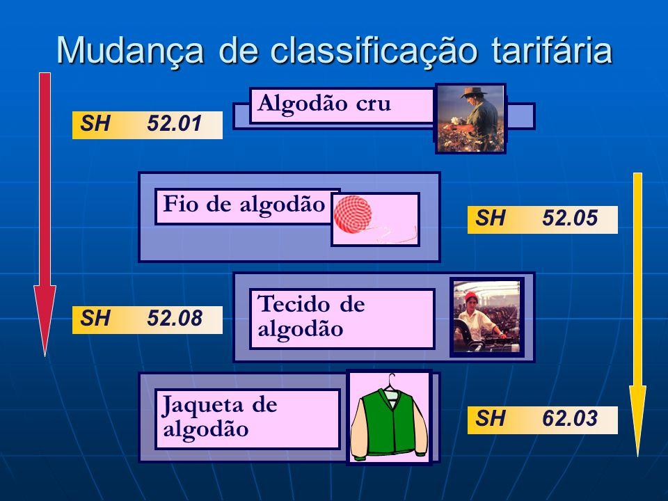 Mudança de classificação tarifária SH52.01 SH52.05 SH52.08 SH62.03 Algodão cru Tecido de algodão Jaqueta de algodão Fio de algodão