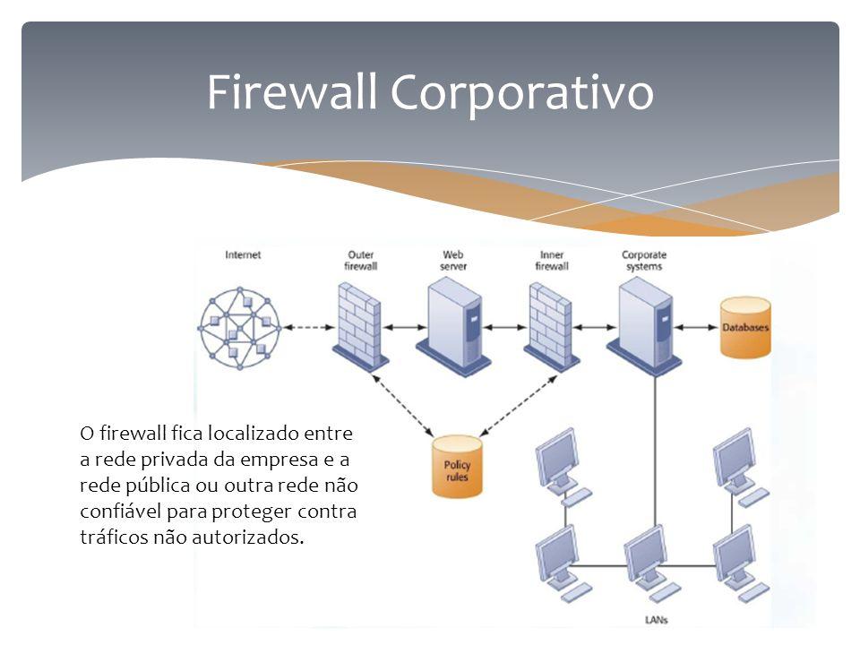 Firewall Corporativo O firewall fica localizado entre a rede privada da empresa e a rede pública ou outra rede não confiável para proteger contra tráf