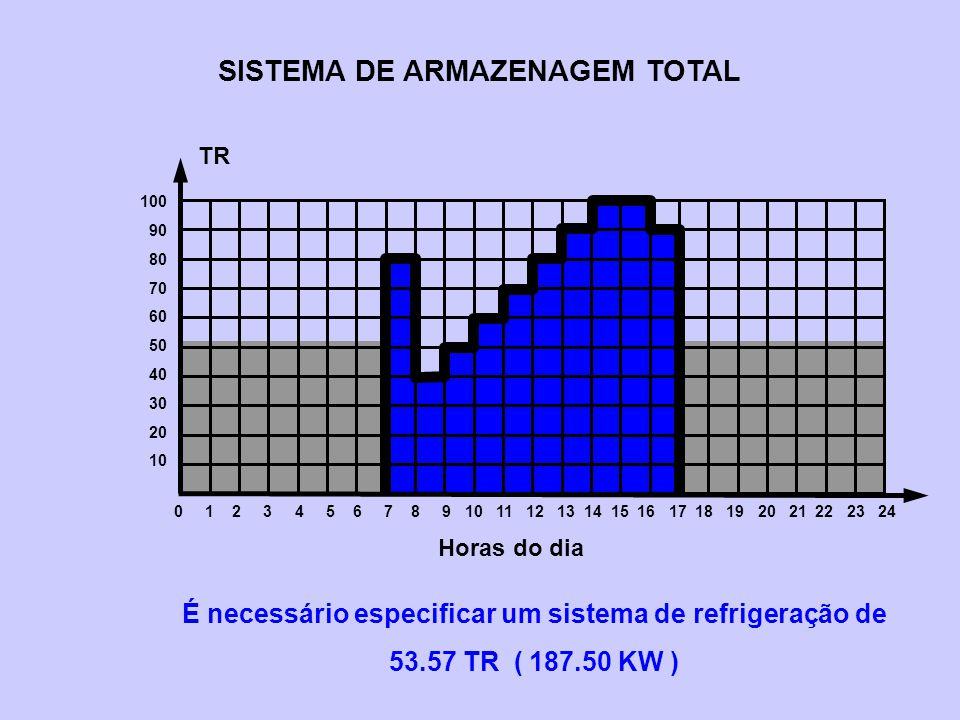 SISTEMA DE ARMAZENAGEM TOTAL É necessário especificar um sistema de refrigeração de 53.57 TR ( 187.50 KW ) 0 1 2 3 4 5 6 7 8 9 10 11 12 13 14 15 16 17