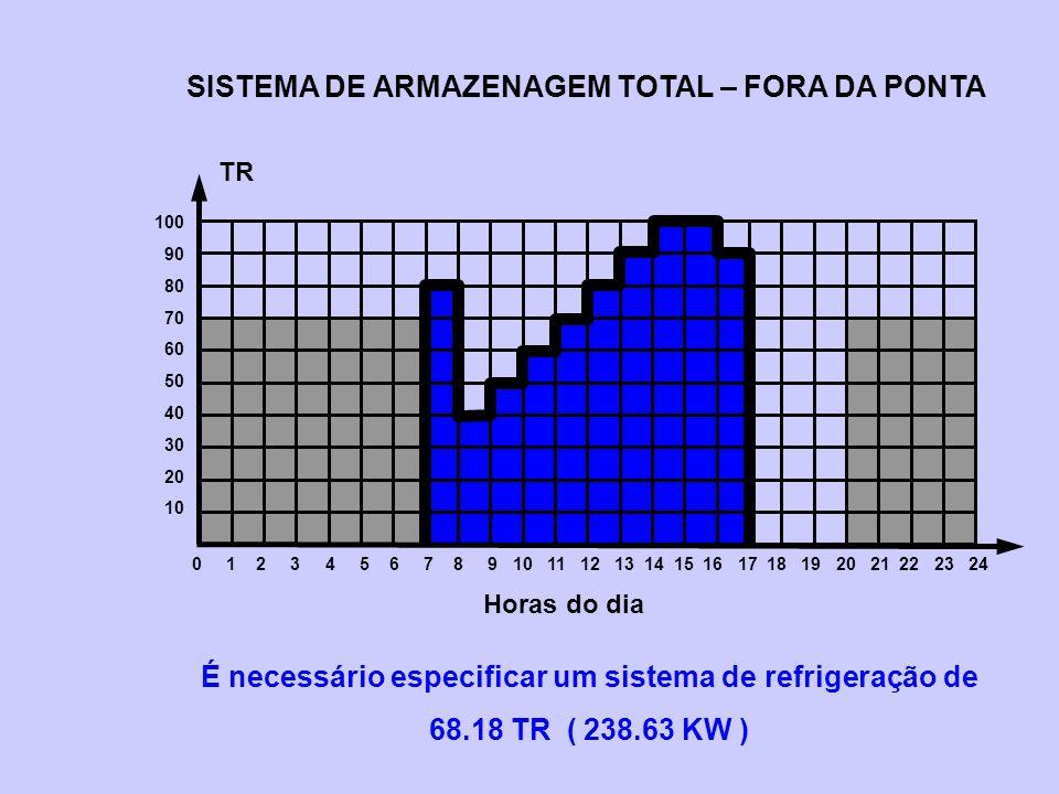 SISTEMA DE ARMAZENAGEM TOTAL – FORA DA PONTA É necessário especificar um sistema de refrigeração de 68.18 TR ( 238.63 KW ) 0 1 2 3 4 5 6 7 8 9 10 11 1