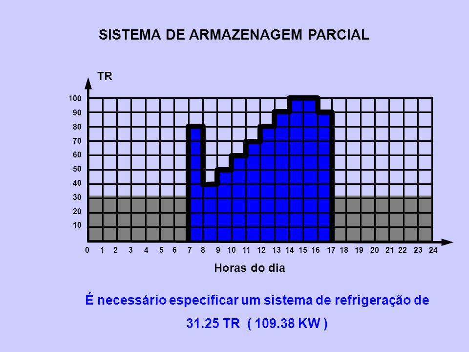 SISTEMA DE ARMAZENAGEM PARCIAL É necessário especificar um sistema de refrigeração de 31.25 TR ( 109.38 KW ) 0 1 2 3 4 5 6 7 8 9 10 11 12 13 14 15 16