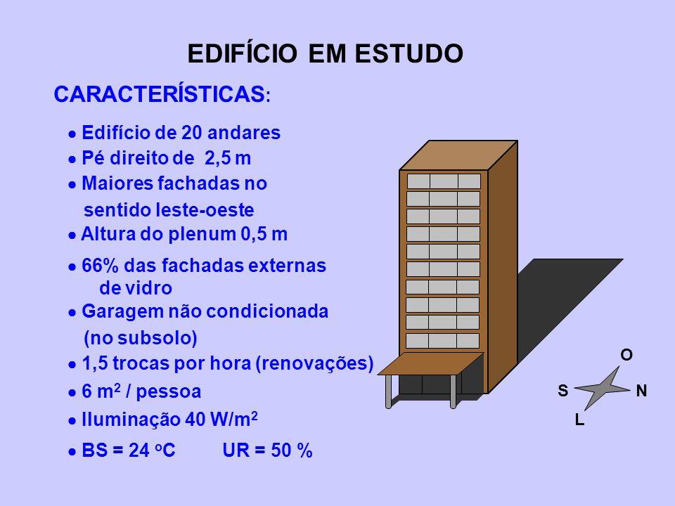 CARACTERÍSTICAS : EDIFÍCIO EM ESTUDO NS L O  Edifício de 20 andares  Pé direito de 2,5 m  Maiores fachadas no sentido leste-oeste  Altura do plenu