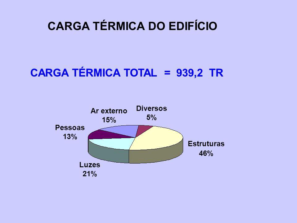 CARGA TÉRMICA DO EDIFÍCIO CARGA TÉRMICA TOTAL = 939,2 TR Estruturas 46% Diversos 5% Ar externo 15% Pessoas 13% Luzes 21%