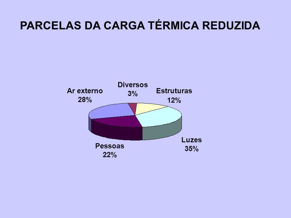 Estruturas 12% Diversos 3% Ar externo 28% Pessoas 22% Luzes 35% PARCELAS DA CARGA TÉRMICA REDUZIDA