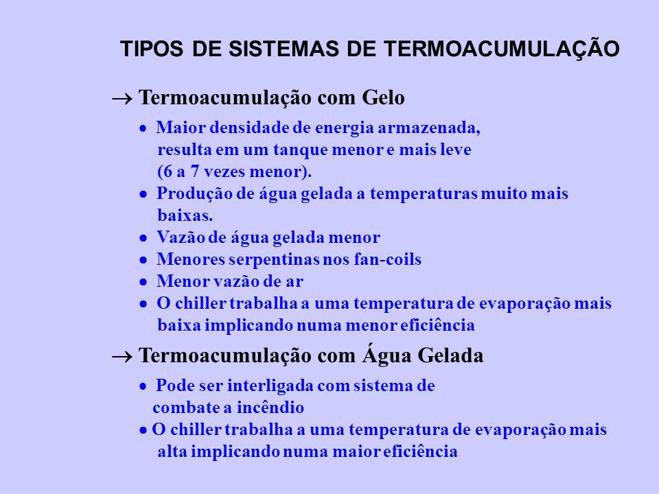 TIPOS DE SISTEMAS DE TERMOACUMULAÇÃO  Termoacumulação com Gelo  Maior densidade de energia armazenada, resulta em um tanque menor e mais leve (6 a 7