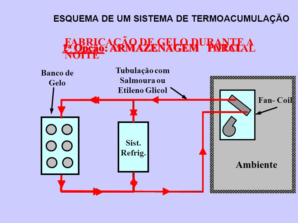 Ambiente Fan- Coil ESQUEMA DE UM SISTEMA DE TERMOACUMULAÇÃO Tubulação com Salmoura ou Etileno Glicol Banco de Gelo Sist. Refrig. FABRICAÇÃO DE GELO DU