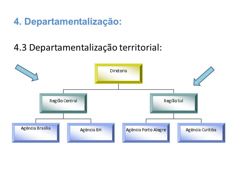 4.3 Departamentalização territorial: 4. Departamentalização: