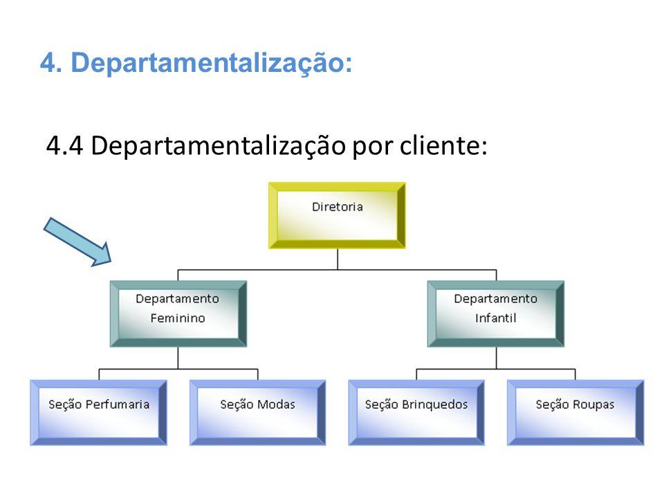 4.4 Departamentalização por cliente: