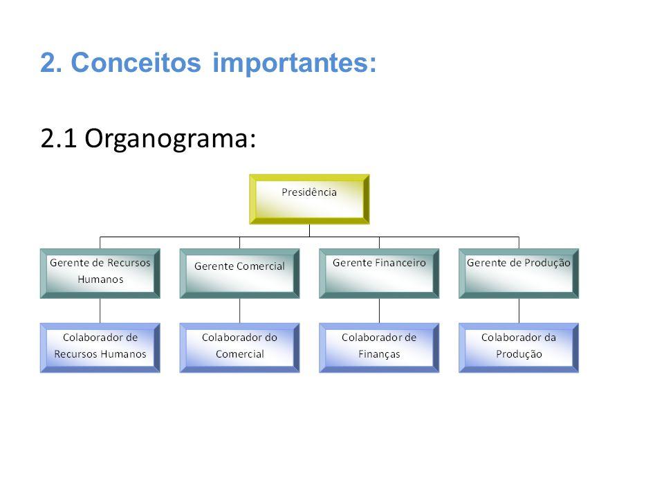 2.1 Organograma: 2. Conceitos importantes: