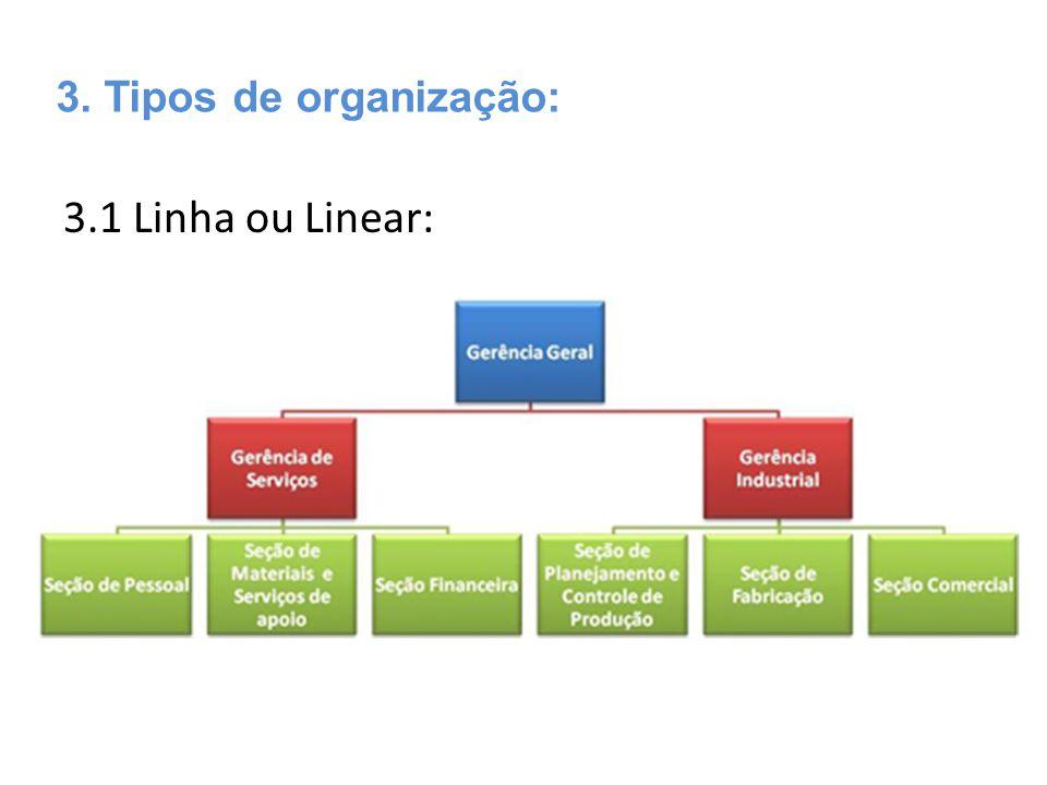 3.1 Linha ou Linear: 3. Tipos de organização:
