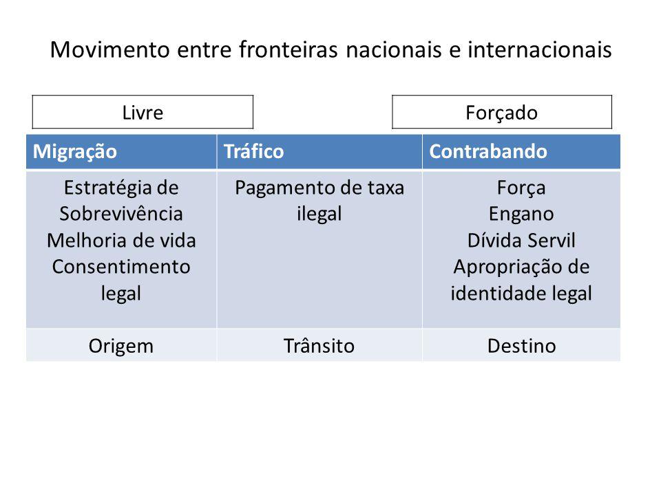 Movimento entre fronteiras nacionais e internacionais MigraçãoTráficoContrabando Estratégia de Sobrevivência Melhoria de vida Consentimento legal Paga