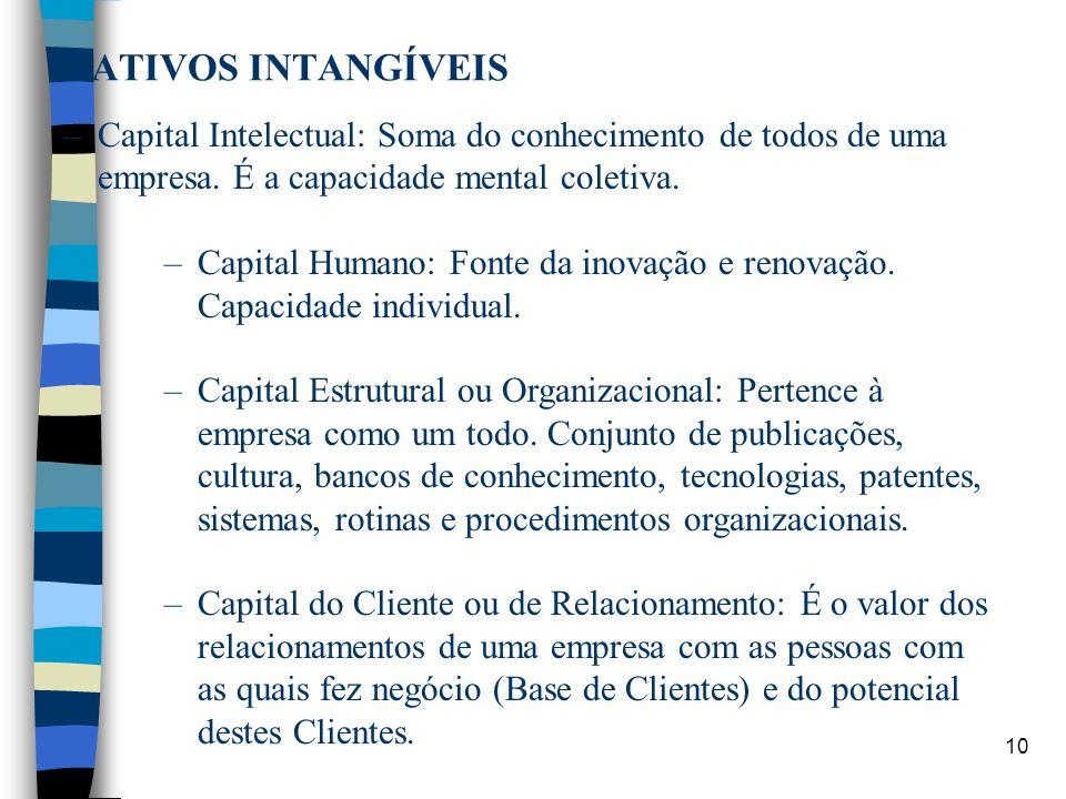 10 ATIVOS INTANGÍVEIS –Capital Intelectual: Soma do conhecimento de todos de uma empresa. É a capacidade mental coletiva. –Capital Humano: Fonte da in