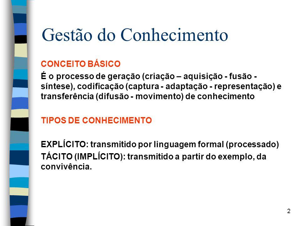 2 Gestão do Conhecimento CONCEITO BÁSICO É o processo de geração (criação – aquisição - fusão - síntese), codificação (captura - adaptação - represent