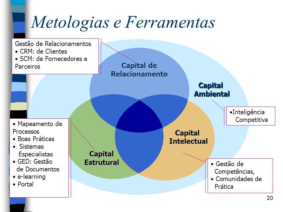 20 Metologias e Ferramentas Capital Ambiental Capital Intelectual Capital de Capital de Relacionamento Capital Estrutural •Inteligência Competitiva Ge