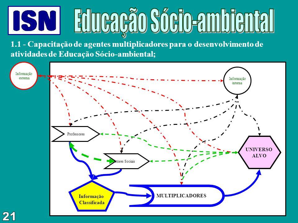 1.1 - Capacitação de agentes multiplicadores para o desenvolvimento de atividades de Educação Sócio-ambiental; Informação interna Informação externa P
