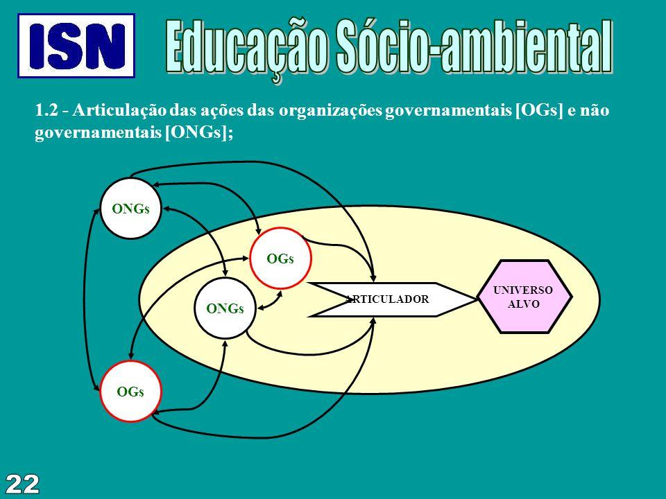 1.2 - Articulação das ações das organizações governamentais [OGs] e não governamentais [ONGs]; ONGs OGs ARTICULADOR OGs ONGs UNIVERSO ALVO