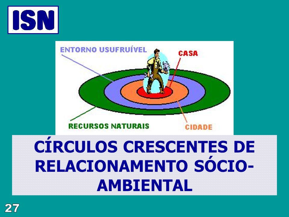 CÍRCULOS CRESCENTES DE RELACIONAMENTO SÓCIO- AMBIENTAL
