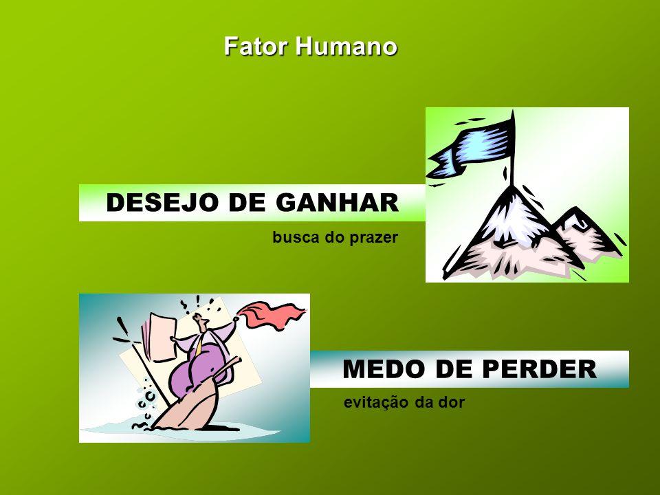 Fator Humano DESEJO DE GANHAR busca do prazer MEDO DE PERDER evitação da dor