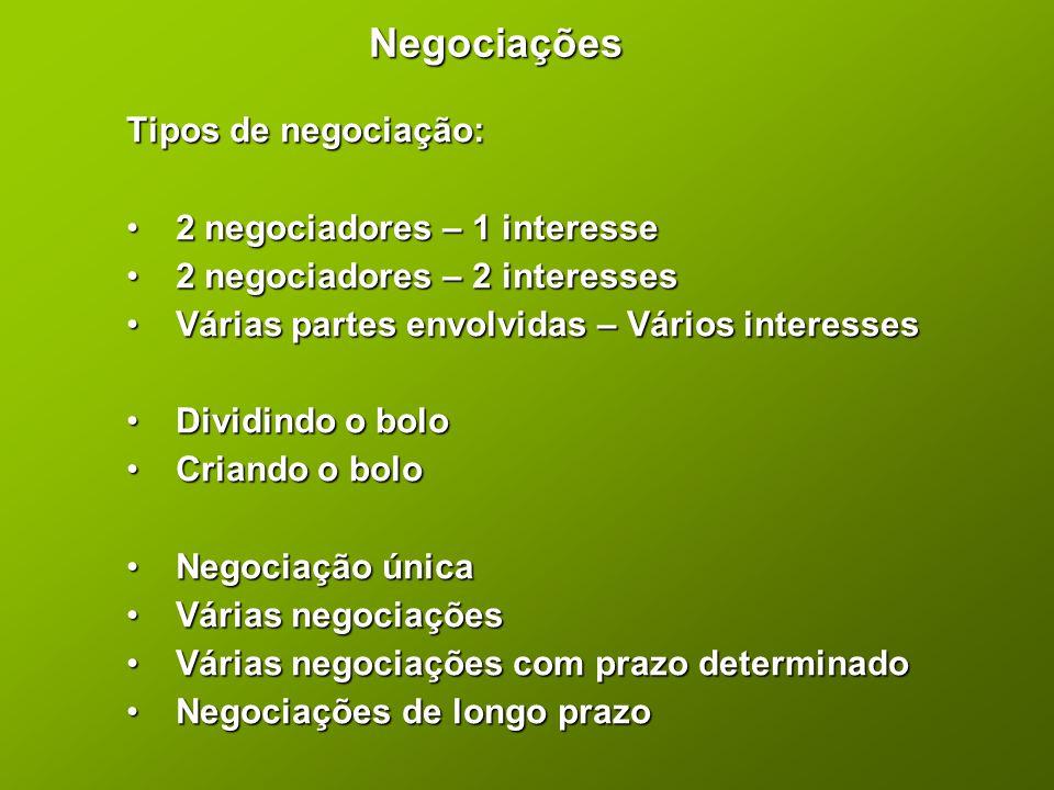Negociações Tipos de negociação: • 2 negociadores – 1 interesse • 2 negociadores – 2 interesses • Várias partes envolvidas – Vários interesses • Divid