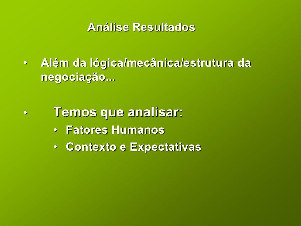 Análise Resultados •Além da lógica/mecânica/estrutura da negociação... • Temos que analisar: •Fatores Humanos •Contexto e Expectativas