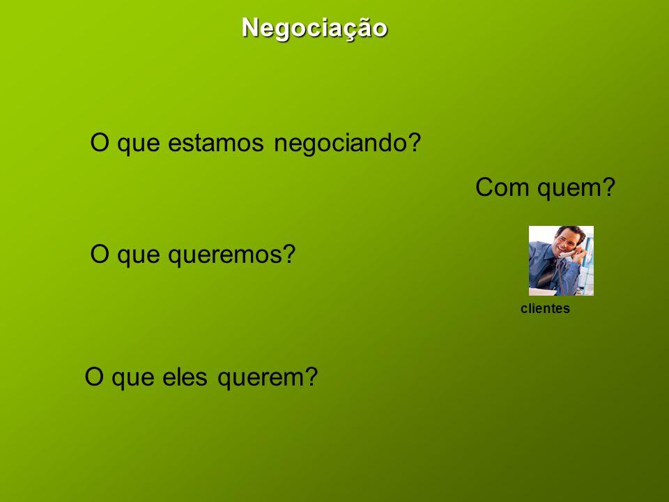 Negociação O que queremos? O que eles querem? O que estamos negociando? Com quem? clientes