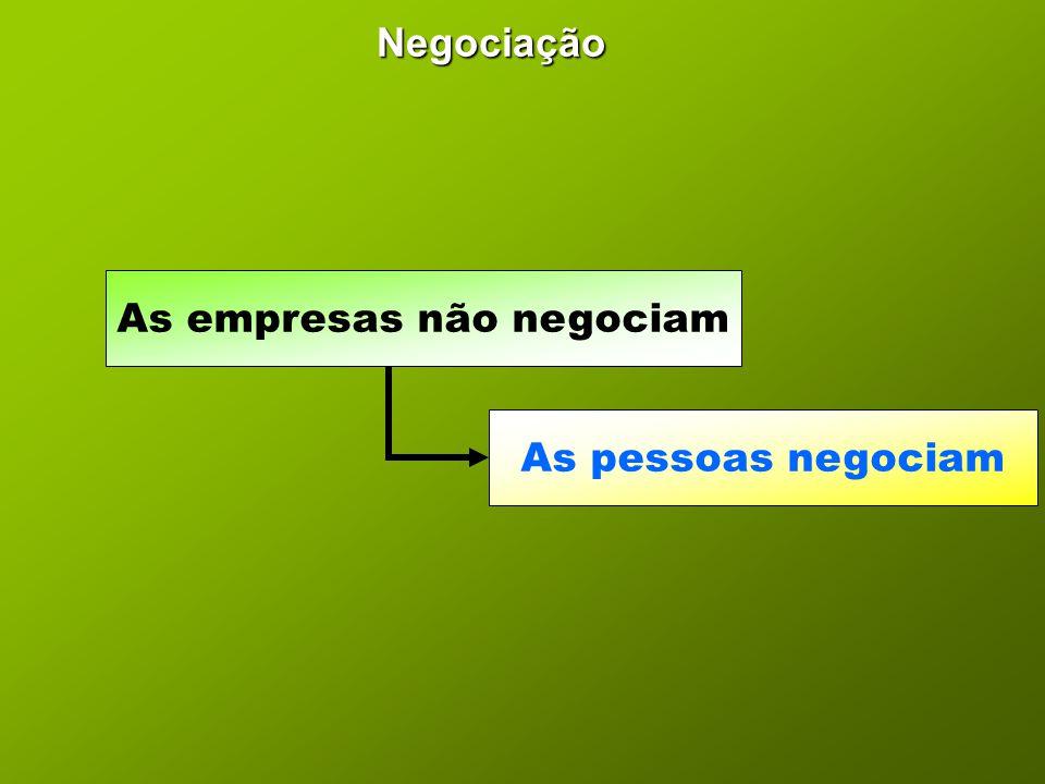 Negociação As empresas não negociam As pessoas negociam
