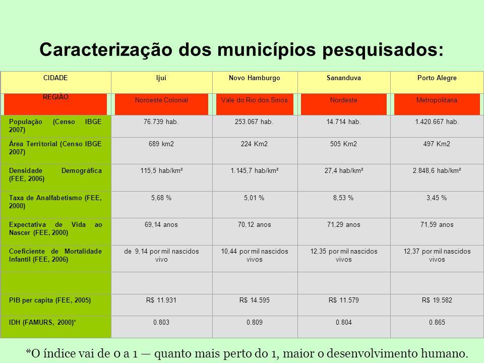 Desenvolvimento •Sustentável (preservação dos meios) •Qualidade de vida (bem-estar social a todos) •Provisão (hoje) e previsão (amanhã) •Equânime (igu