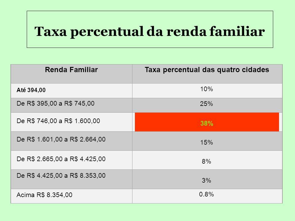 Caracterização dos municípios pesquisados: CIDADEIjuíNovo HamburgoSananduvaPorto Alegre REGIÃO Noroeste ColonialVale do Rio dos SinosNordesteMetropoli