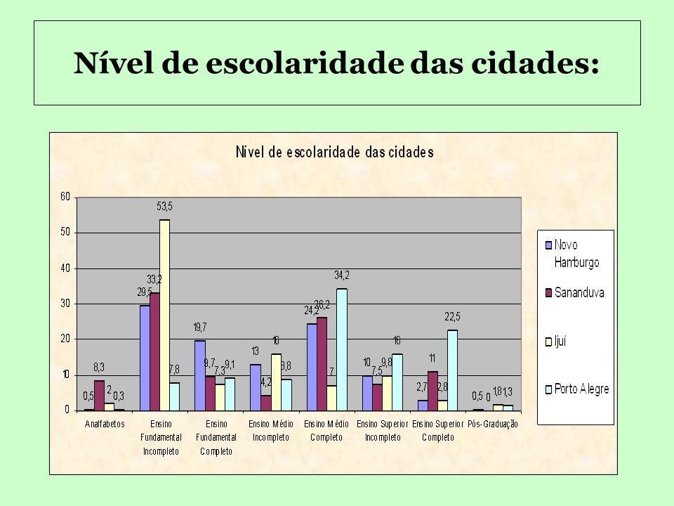 Taxa percentual da renda familiar Renda FamiliarTaxa percentual das quatro cidades Até 394,00 10% De R$ 395,00 a R$ 745,00 25% De R$ 746,00 a R$ 1.600
