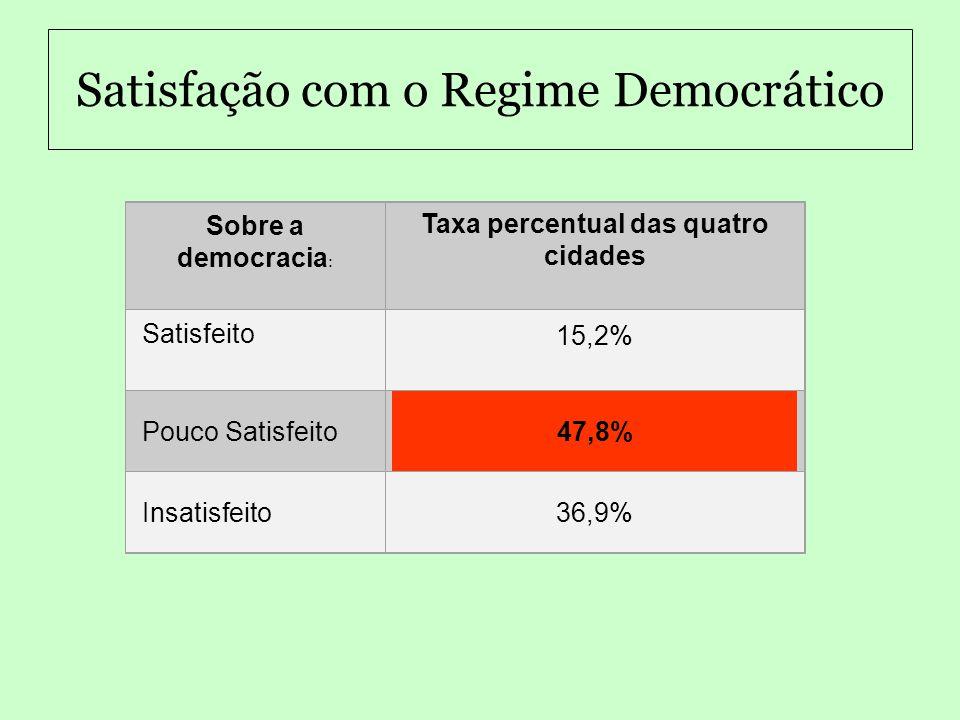 Satisfação com o Regime Democrático