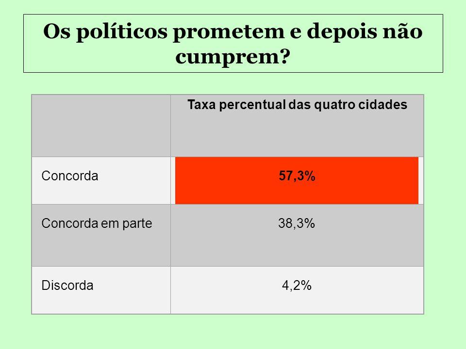 Sobre a democracia : Taxa percentual das quatro cidades Satisfeito 15,2% Pouco Satisfeito47,8% Insatisfeito36,9% Satisfação com o Regime Democrático