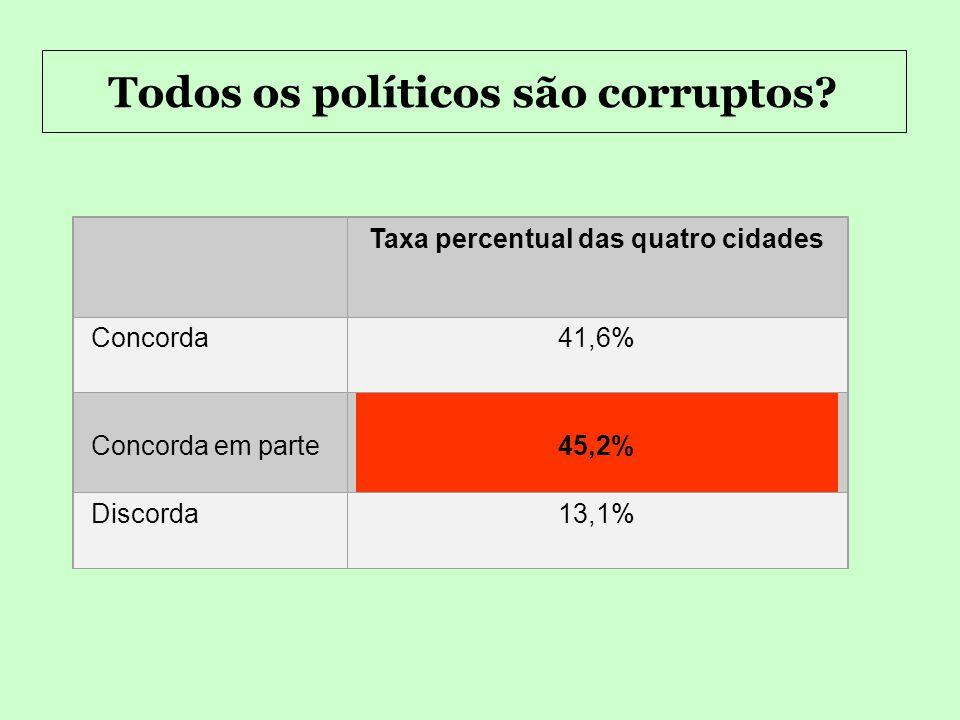 Os políticos prometem e depois não cumprem? Taxa percentual das quatro cidades Concorda57,3% Concorda em parte38,3% Discorda4,2%