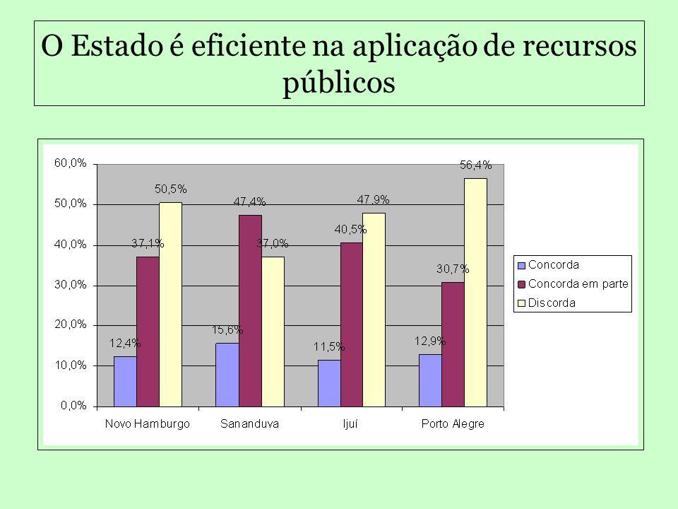 Todos os políticos são corruptos? Taxa percentual das quatro cidades Concorda41,6% Concorda em parte45,2% Discorda13,1%