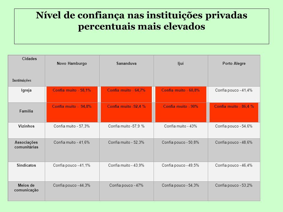 Nível de confiança nas instituições públicas, percentuais mais elevados Cidades Instituições Novo HamburgoSananduvaIjuíPorto Alegre Congresso Nacional