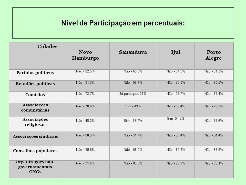 Nível de confiança nas instituições privadas percentuais mais elevados Cidades Instituições Novo Hamburgo Sananduva Ijuí Porto Alegre IgrejaConfia muito - 58,1%Confia muito - 64,7% Confia muito - 60,8% Confia pouco - 41,4% Família Confia muito - 94,8% Confia muito -92,4 % Confia muito - 90% Confia muito - 86,4 % VizinhosConfia muito - 57,3%Confia muito -57,9 % Confia muito - 43% Confia pouco - 54,6% Associações comunitárias Confia muito - 41,6%Confia muito - 52,3% Confia pouco - 50,8%Confia pouco - 48,6% SindicatosConfia pouco - 41,1% Confia muito - 43,9% Confia pouco - 49,5% Confia pouco - 46,4% Meios de comunicação Confia pouco - 44,3%Confia pouco - 47%Confia pouco - 54,3%Confia pouco - 53,2%