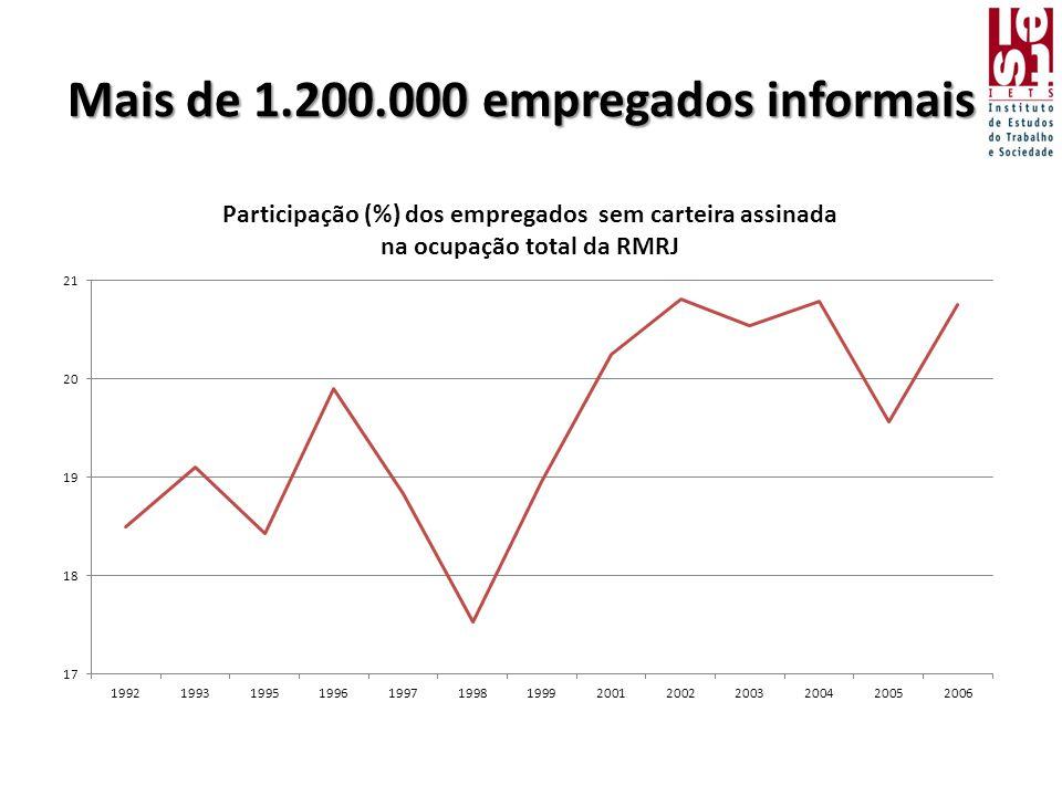 Mais de 1.200.000 empregados informais