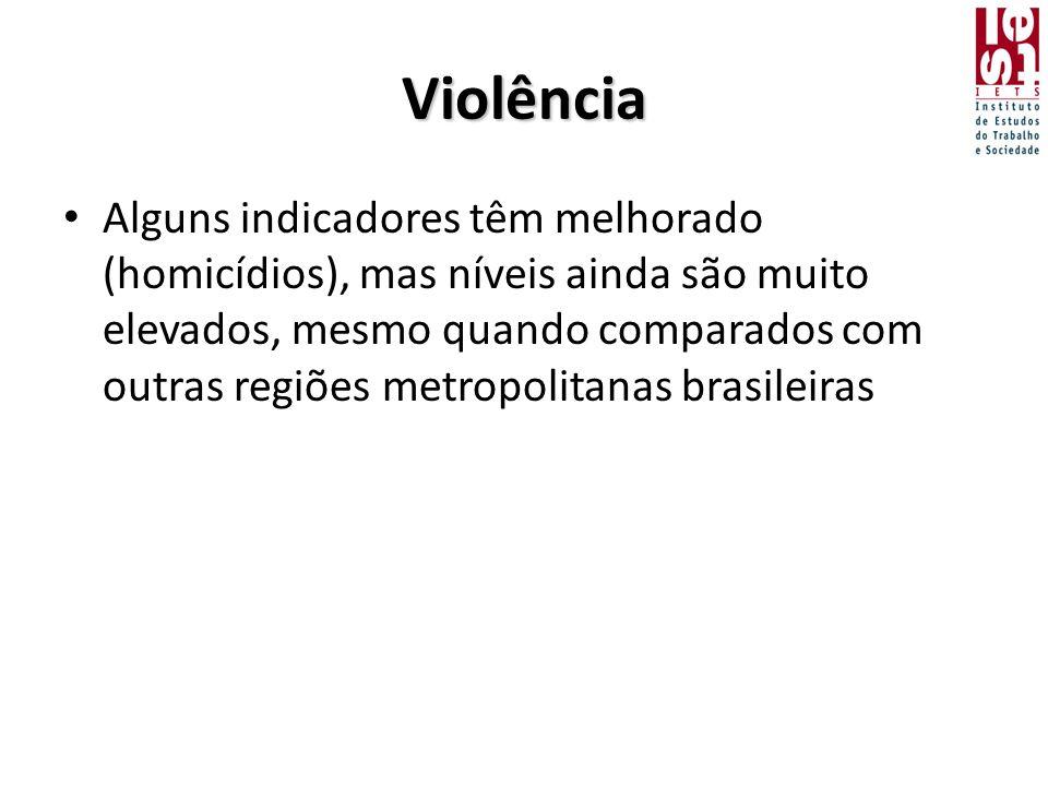 Violência • Alguns indicadores têm melhorado (homicídios), mas níveis ainda são muito elevados, mesmo quando comparados com outras regiões metropolitanas brasileiras