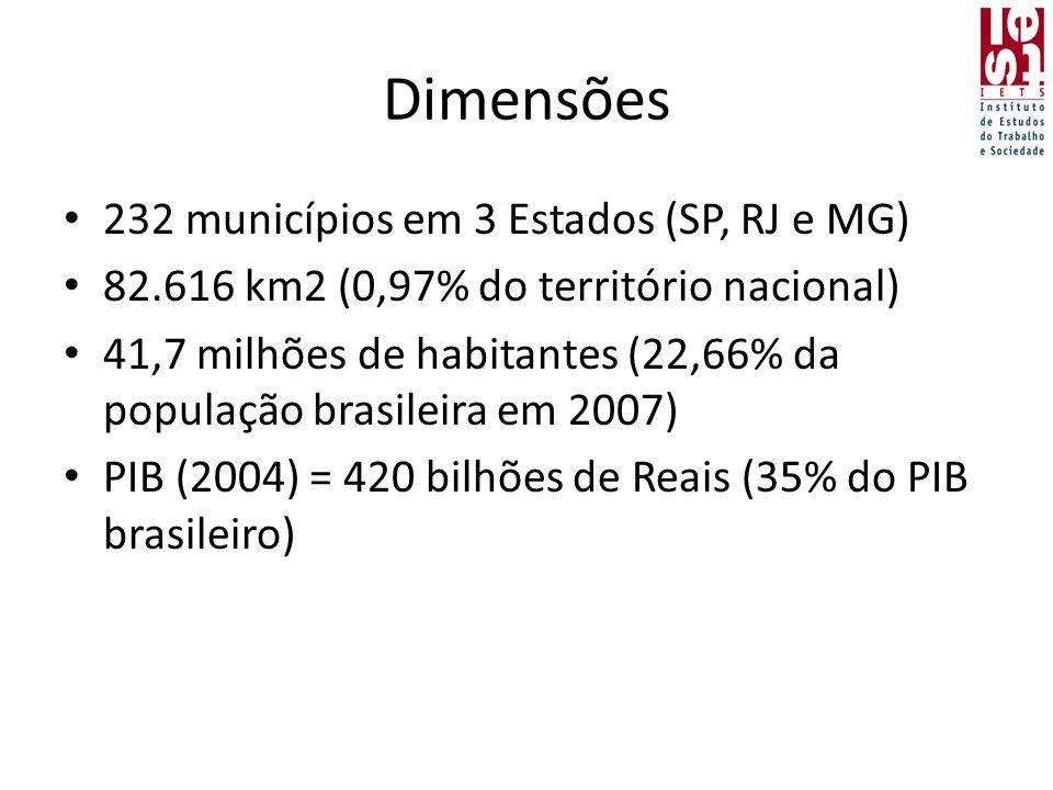 Dimensões • 232 municípios em 3 Estados (SP, RJ e MG) • 82.616 km2 (0,97% do território nacional) • 41,7 milhões de habitantes (22,66% da população brasileira em 2007) • PIB (2004) = 420 bilhões de Reais (35% do PIB brasileiro)