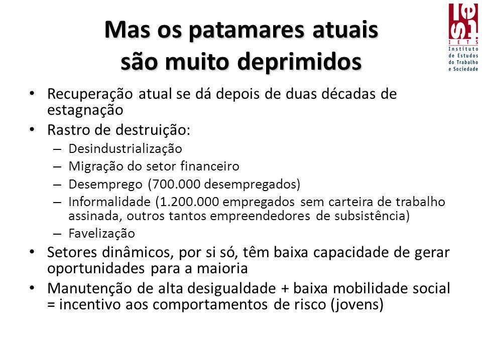 Mas os patamares atuais são muito deprimidos • Recuperação atual se dá depois de duas décadas de estagnação • Rastro de destruição: – Desindustrialização – Migração do setor financeiro – Desemprego (700.000 desempregados) – Informalidade (1.200.000 empregados sem carteira de trabalho assinada, outros tantos empreendedores de subsistência) – Favelização • Setores dinâmicos, por si só, têm baixa capacidade de gerar oportunidades para a maioria • Manutenção de alta desigualdade + baixa mobilidade social = incentivo aos comportamentos de risco (jovens)