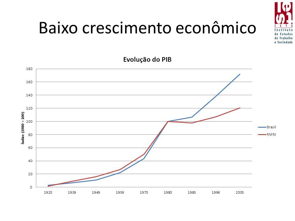 Baixo crescimento econômico