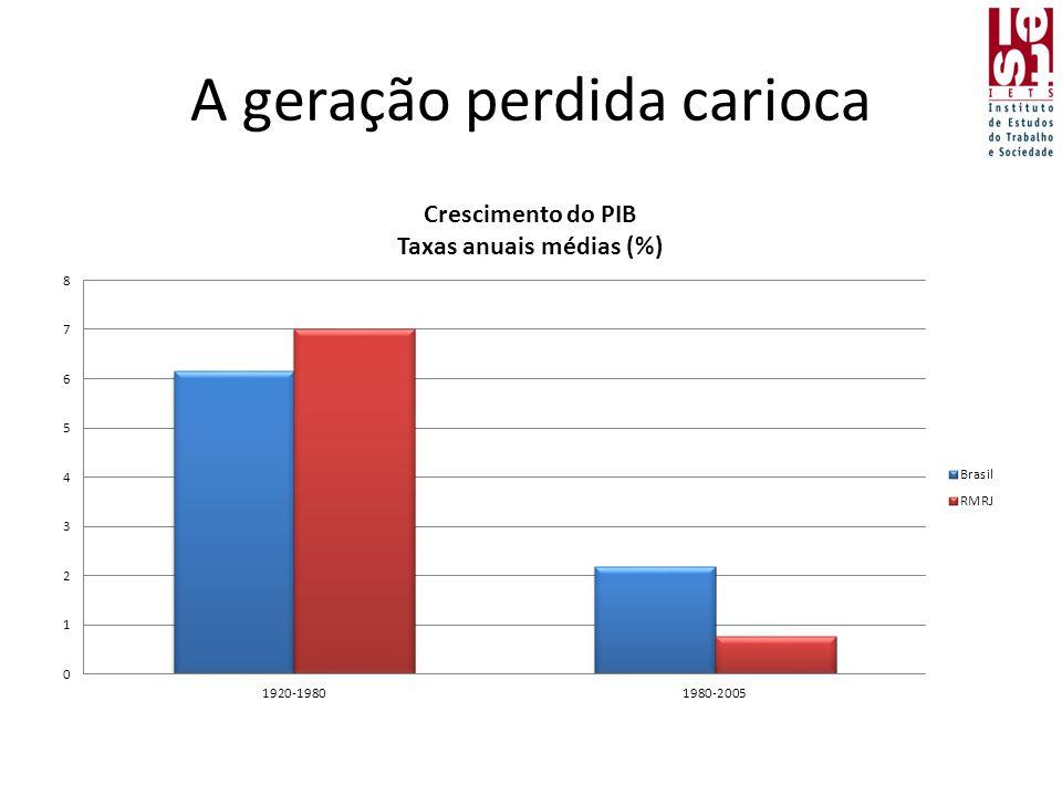 A geração perdida carioca
