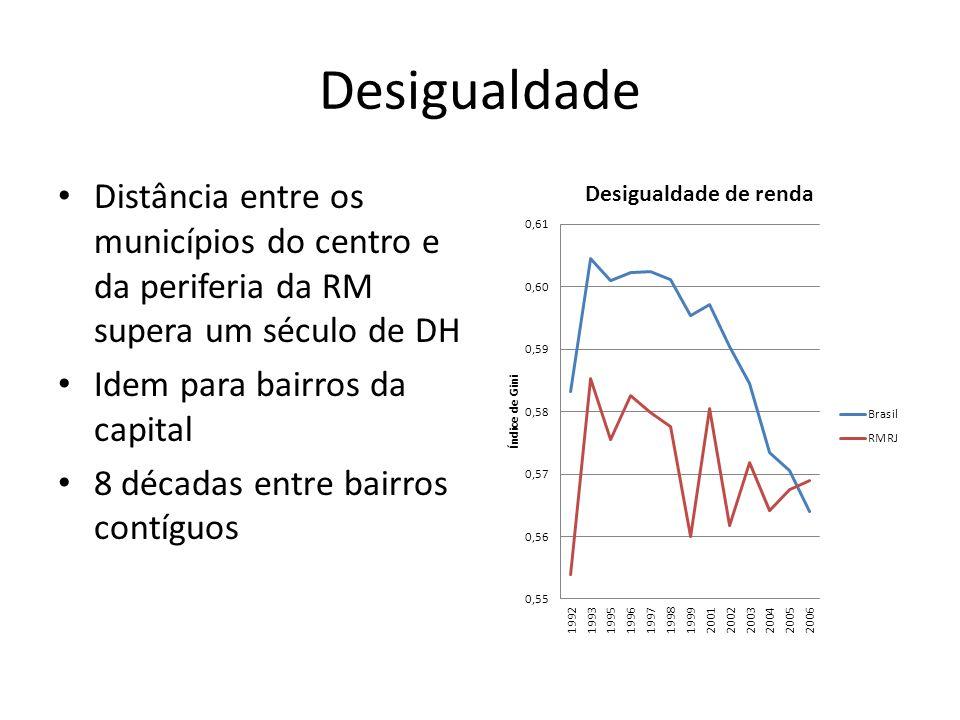 Desigualdade • Distância entre os municípios do centro e da periferia da RM supera um século de DH • Idem para bairros da capital • 8 décadas entre bairros contíguos