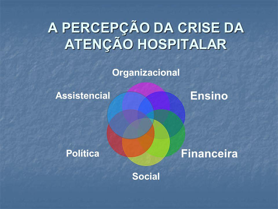 A PERCEPÇÃO DA CRISE DA ATENÇÃO HOSPITALAR Organizacional Ensino Financeira Social Política Assistencial