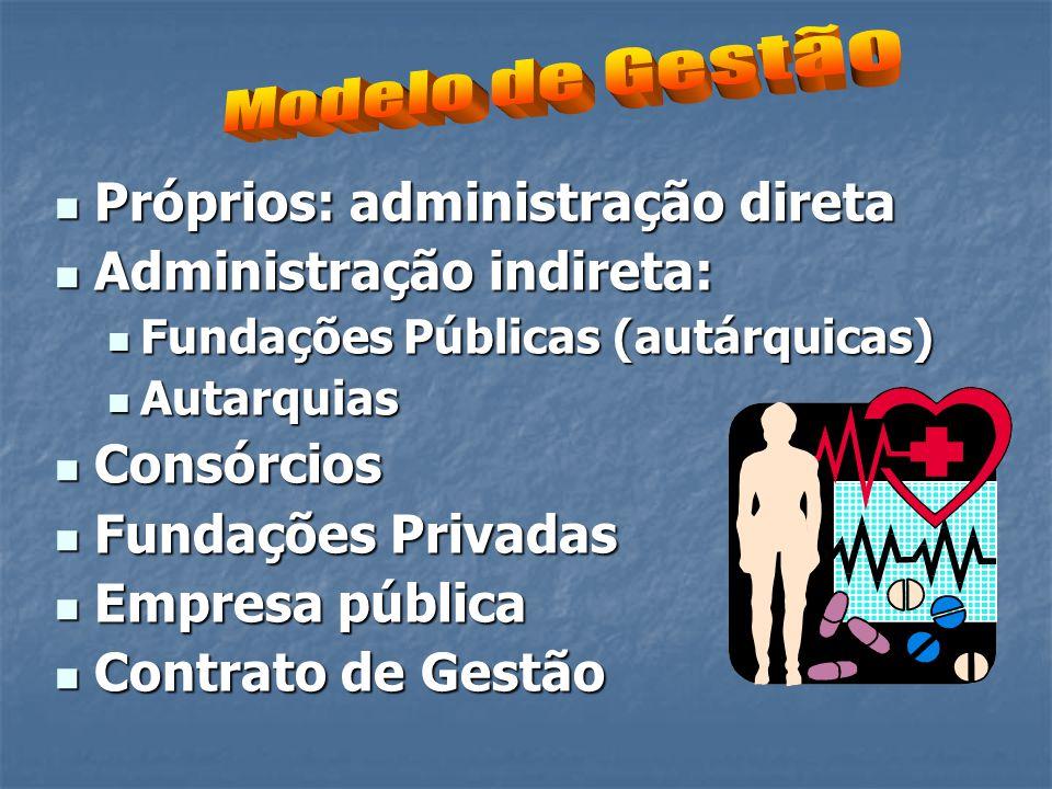  Próprios: administração direta  Administração indireta:  Fundações Públicas (autárquicas)  Autarquias  Consórcios  Fundações Privadas  Empresa
